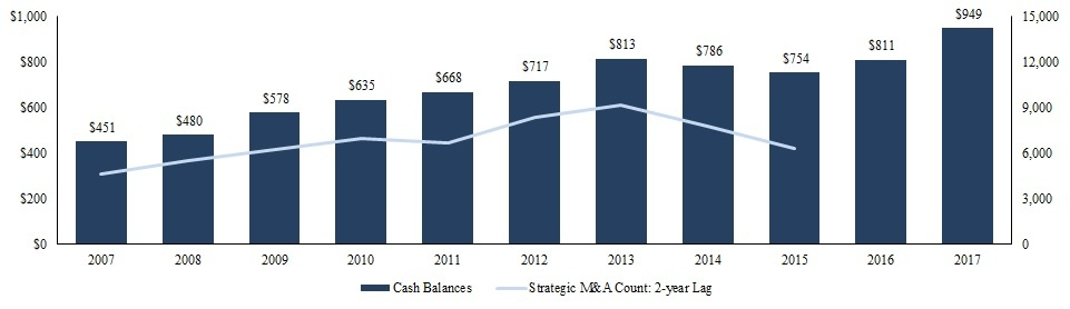Cash Balances and M&A Count - Lag