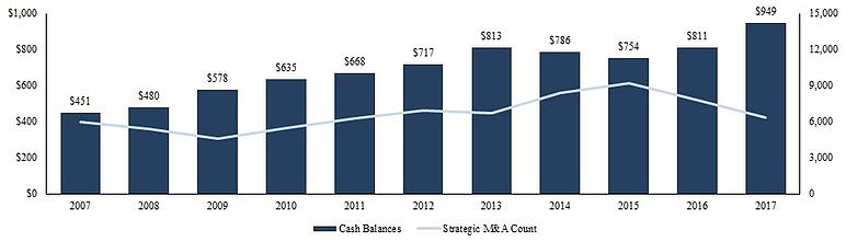 Cash Balances and M&A Count